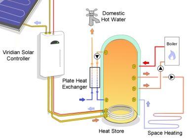 Solar Space Heating Solar Energy Uses Pinterest