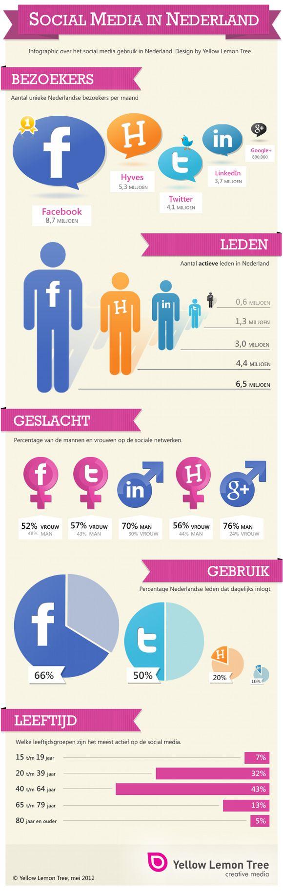 """Weer een prachtige #infographic, dit keer """"Social Media in NL"""": Socialmedia Nl Infographics, May 2012, Social Media, Facebook, Socialmedia Infographics, Netherlands, Medium"""
