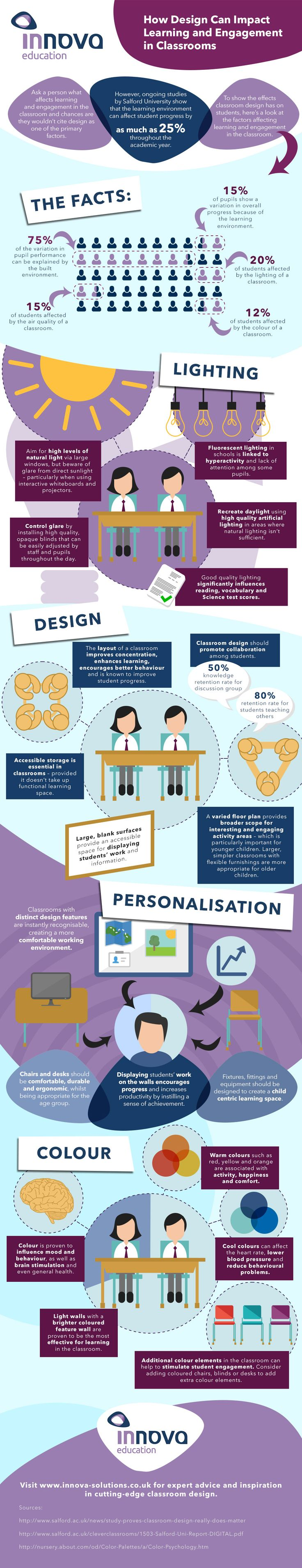 Impact Of Classroom Design On Learning ~ Best edu infographics images on pinterest