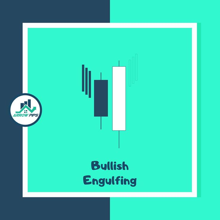 Recapping Bullish Engulfing Candlestick Pattern Candlestick