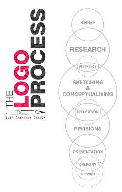 the Logo Process #graphic #design #brand
