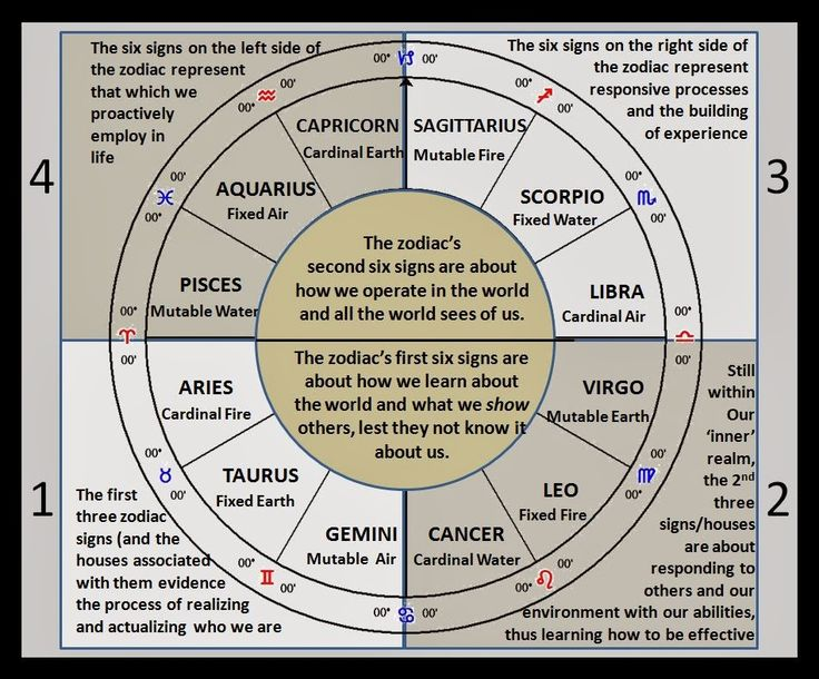 201 best astrology images on pinterest zodiac signs for Best house number numerology