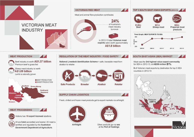 DEPI 'Victorian Meat Industry' Infographic