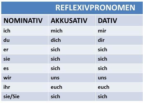 ТОП 10 самых-самых возвратных глаголов - Deutsch-online! Немецкий язык онлайн