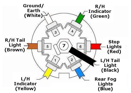 7 Pin Rv Wiring Diagram Trailer Wiring Diagram Trailer Light Wiring Car Trailer