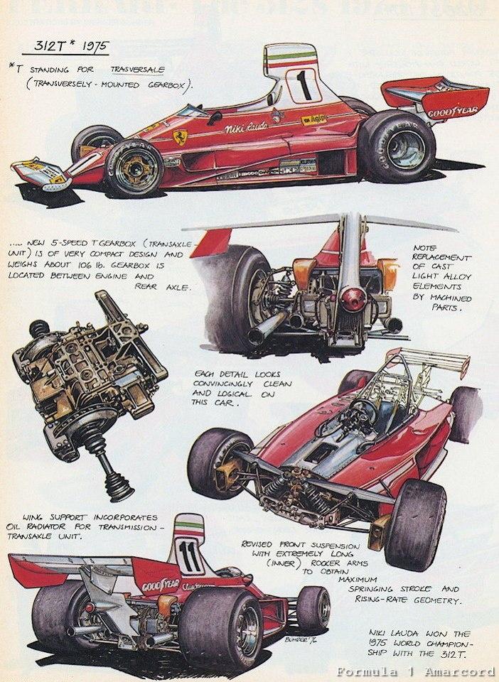 The 1975 Ferrari 312 T – Illustration by Werner Bührer