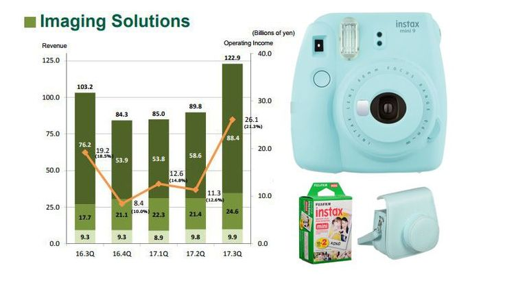 Fujifilm sales increased thanks to instant film cameras not digital   Fujifilm sales increased thanks to instant film cameras not digital  February 19 2018 by Dunja Djudjic Leave a Comment   Fujifilm has recently released their FY2018/Q3 financial report showing that the sales have increased over this period. Interestingly its not their digital mirrorless cameras that boosted the earnings. Its the Instax line of instant film cameras.  The report Fujifilm published contains a breakdown of the…