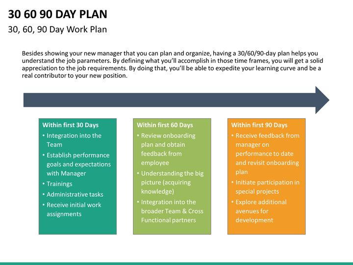 10 best Effective 30 60 90 day plan images on Pinterest 90 day - 30 60 90 day action plan template