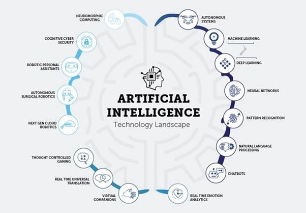 Top 5 Trends Of Artificial Intelligence Ai 2020 Learn Artificial Intelligence Artificial Intelligence Technology Machine Learning Artificial Intelligence