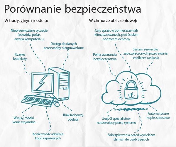 Porównanie bezpieczeństwa w modelu tradycyjnym i w chmurze obliczeniowej.