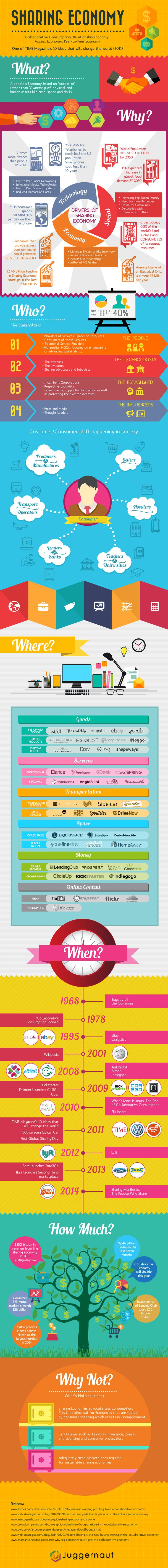 Nice #infographic that would help understanding the sharing economy #ouishare #elearning