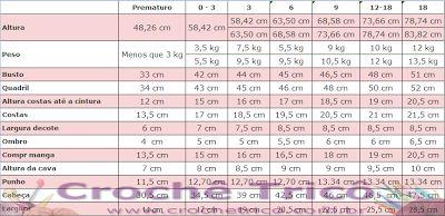 Crochê Tricô: Tabela de medidas - Bebê
