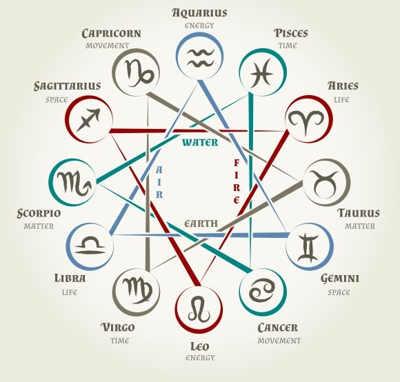 Astrology circle with zodiac signs.