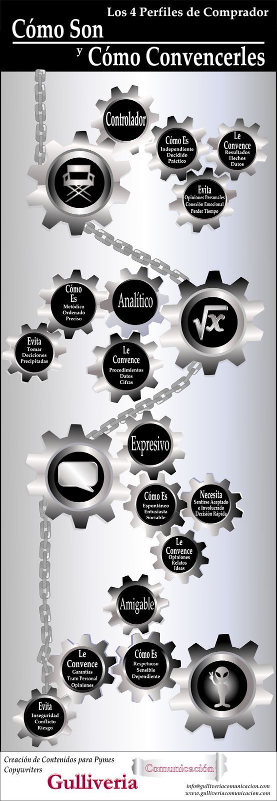 4 perfiles de comprador #eCommerce #comercioelectronico