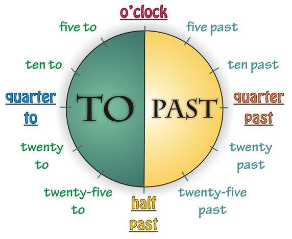 Time English Cylicji vocsbulary grammar