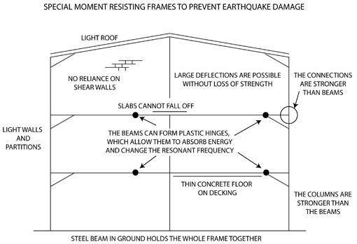 Earthquake proof building diagram earthquake proof for Earthquake resistant home designs