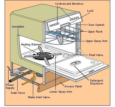 my dishwasher my dishwasher dishwasher installation. Black Bedroom Furniture Sets. Home Design Ideas