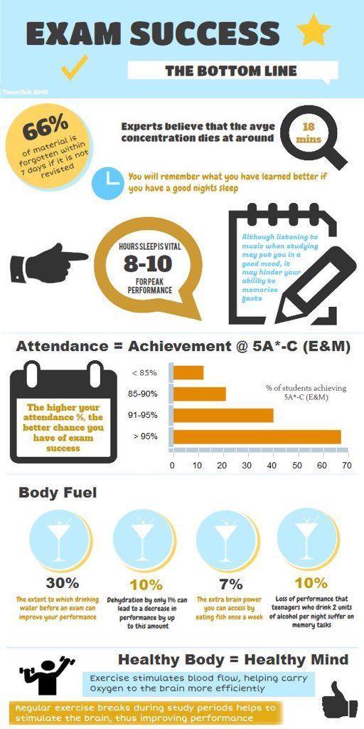 Exam Success The Bottom Line College Tips Exam study tips, Exam