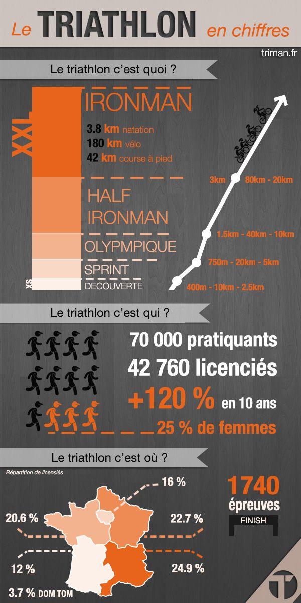 infographie-triathlon