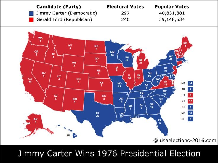 1976 Presidential Election Result: Jimmy Carter (Democratic) - 297 electoral votes beat Gerald Ford (Republican) - 240 electoral votes, Popular Vote,