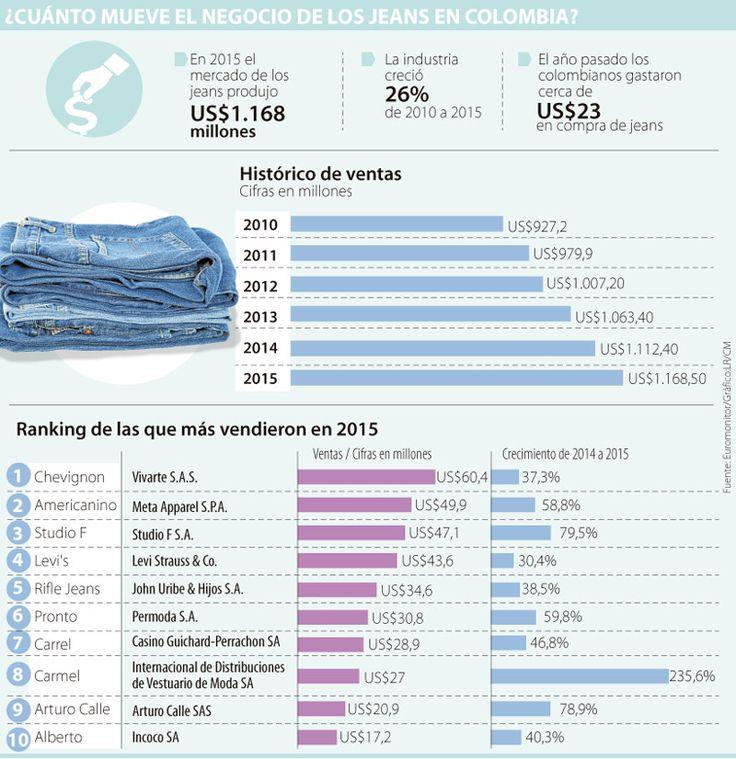 Diariamente salen más de 100.000 jeans de los puntos de venta a los armarios