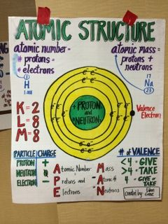 This would be an amazing anchor chart to recreate prior to our Common Benchmark Assessment.