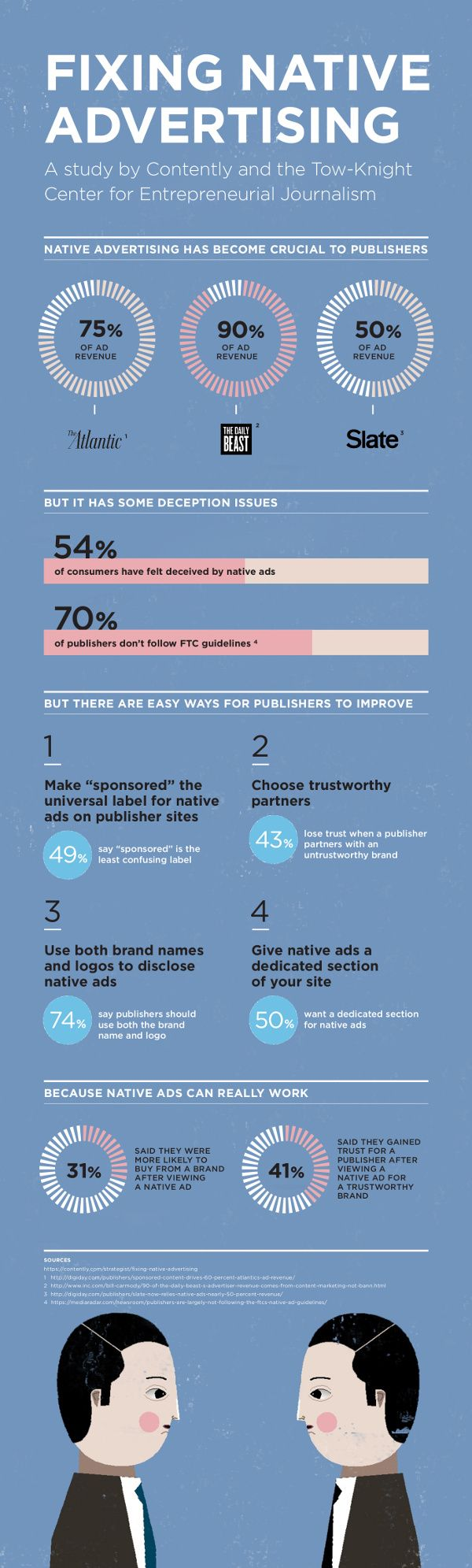 Native Advertising has become crucial to Advertisers: Fixing Native Advertising (Infographic)