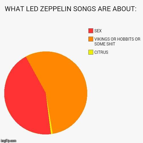 Led Zeppelin Songs Pie Chart  Rock And Roll    Led