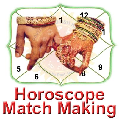 Detailed Kundali Matching #HoroscopeMatching