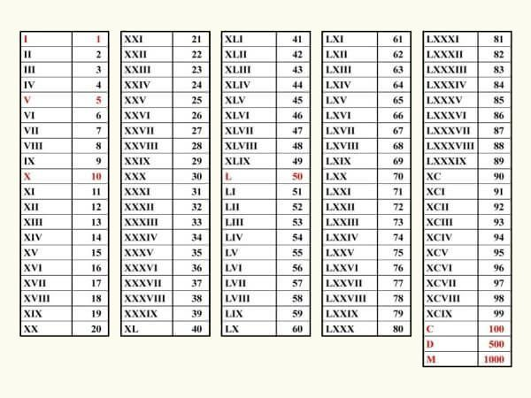 Learn to read arabic numbers translation