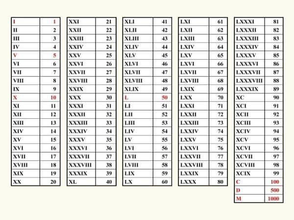 Pełny zapis cyfr rzymskich