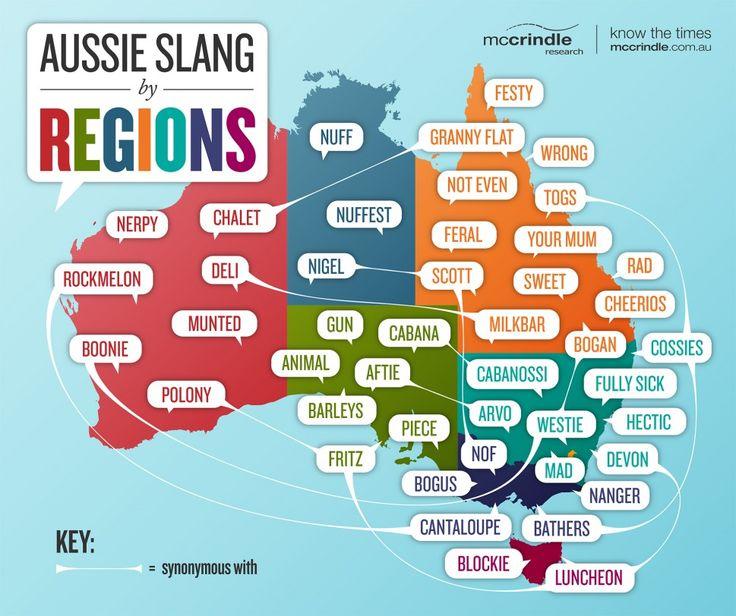 Regionalisms: Aussie Slang by Regions Infographic