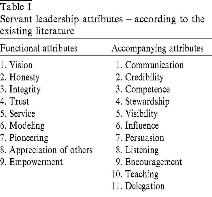 Attributes of Servant Leadership