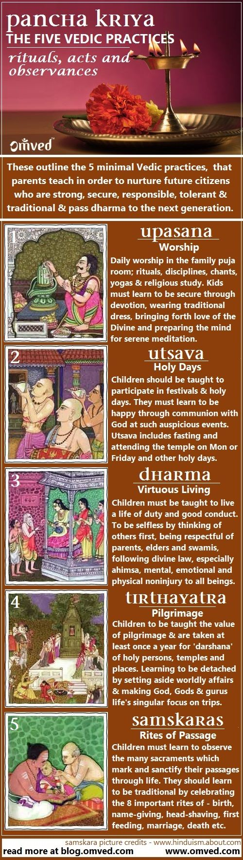 The Five Practices or 'Pancha Kriya' outline the minimal Vedic practices, also known as Pancha Nitya Karmas that parents teach their children in order to nurture future citizens who are strong, secure, responsible, tolerant and traditional and pass the dharma to the next generation.