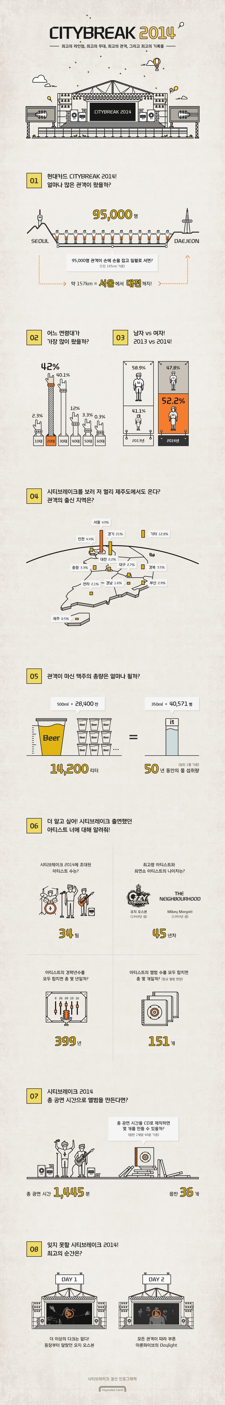 Hyundai Card Super Series After CITYBREAK 2014 info graphic  (라인 그래픽 참고  그래프 시각화 참고  Color  - yellow, orange, black)