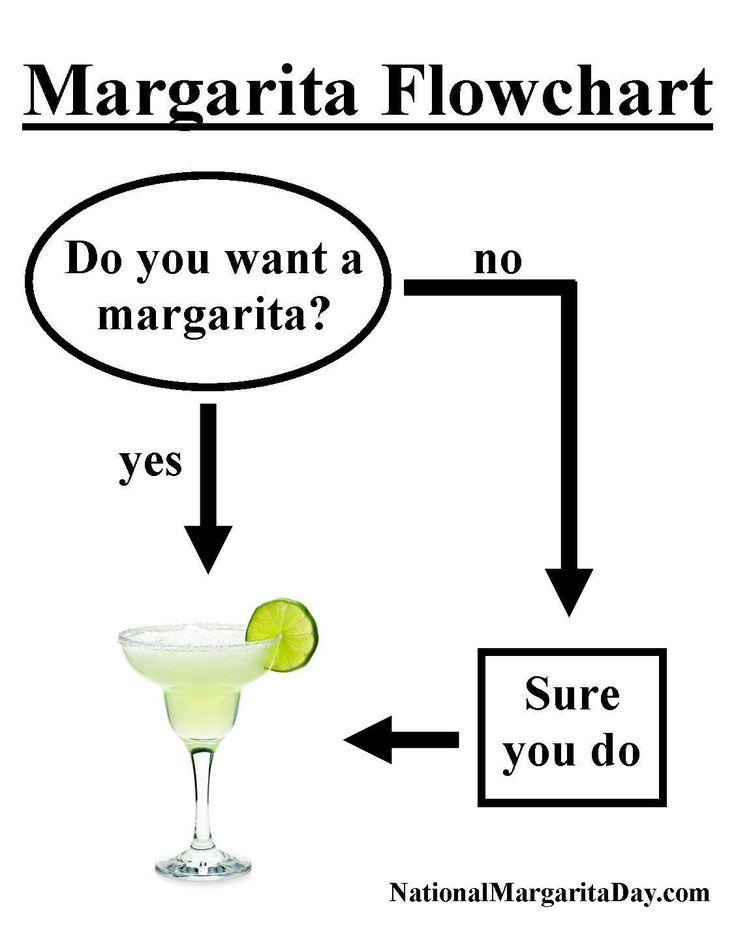 margarita flowchart meme