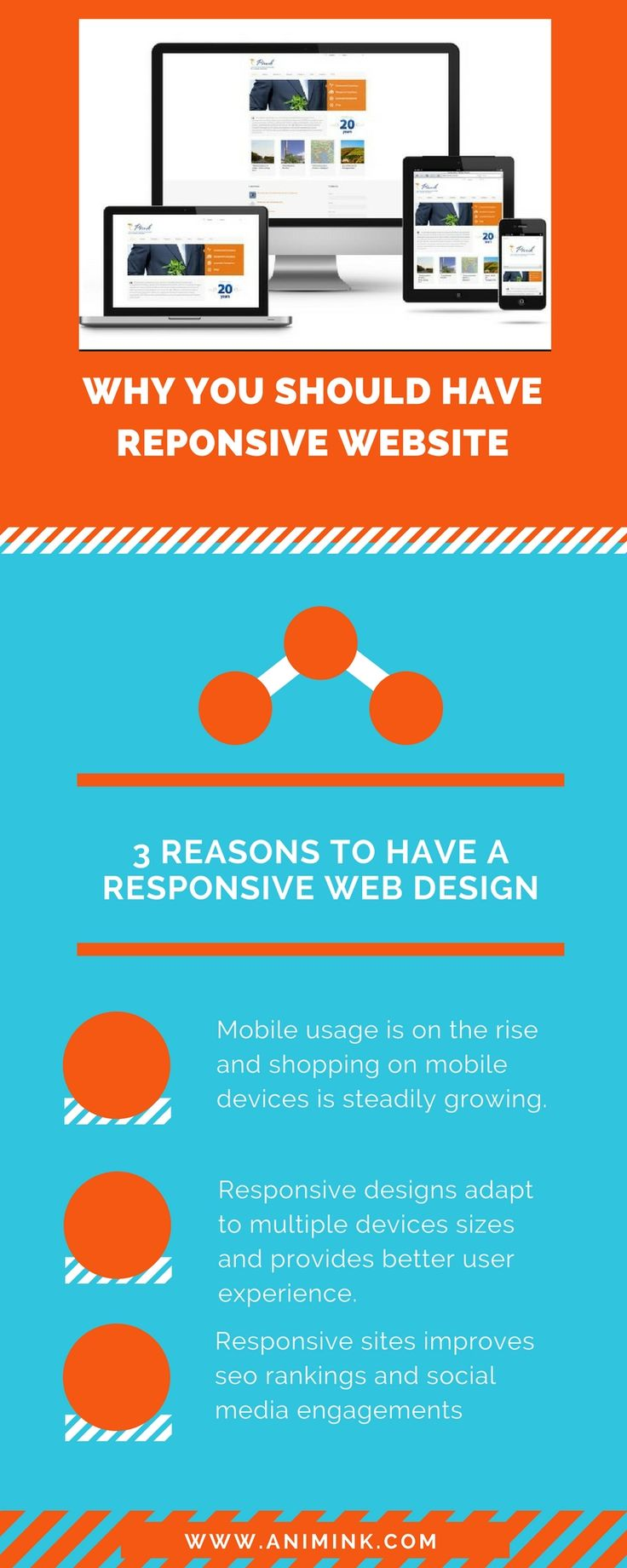 Responsive website design in charlotte analysis testing guess what else is a huge factor in responsive web design speed