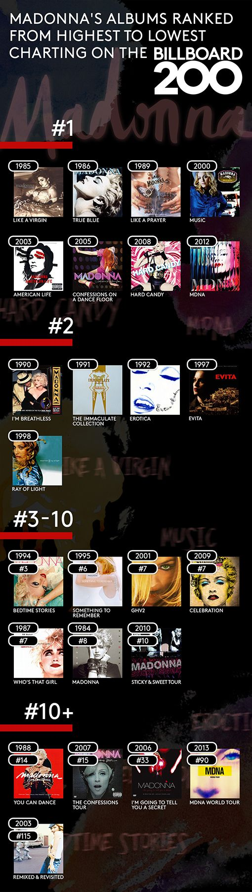 Madonna's Albums Ranked From Highest to Lowest Charting