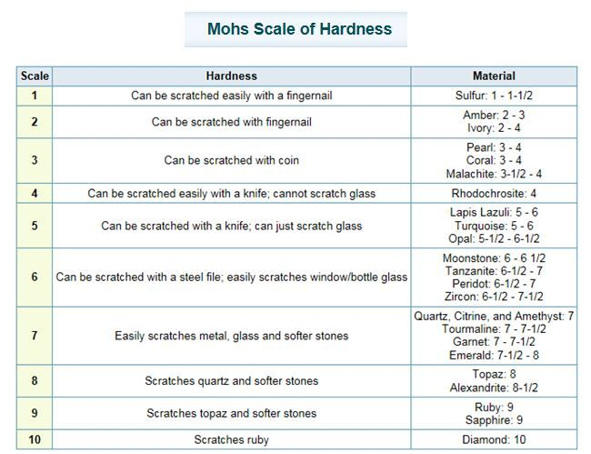 Learn the hardness of many popular gemstone materials using this Mohs Scale of Hardness chart  #gemstone #jewelrychart #jewelrymaking