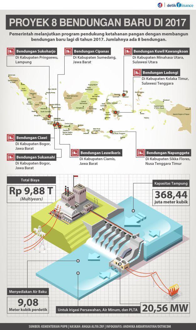 Proyek Masa Presiden Jokowi: 8 Proyek Bendungan Baru Indonesia Rp 9,8 Triliun
