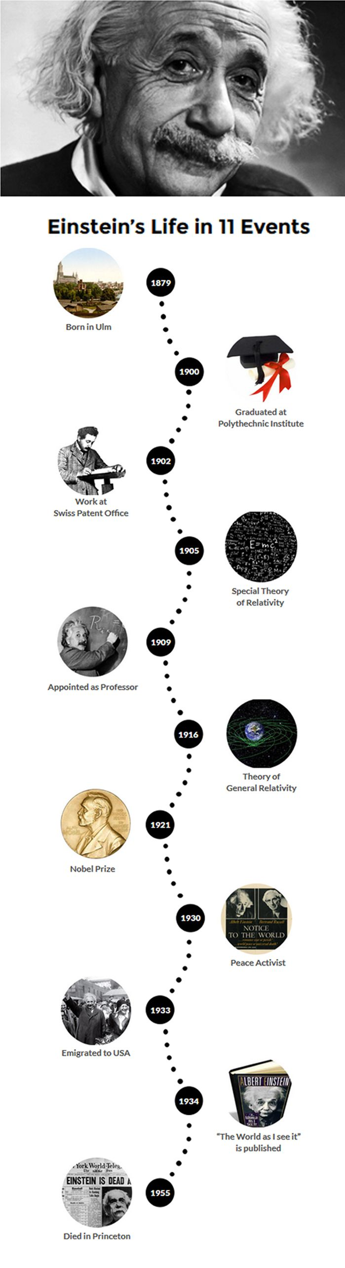 An Albert Einstein biography timeline: his life story told in 11 key events. #einstein #timeline #biography