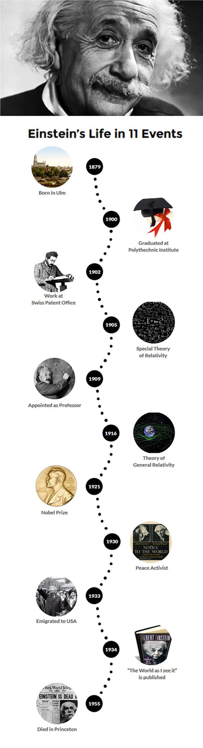 An Albert Einstein biography timeline: his life story told in 11 key events. #einstein #timeline #biography