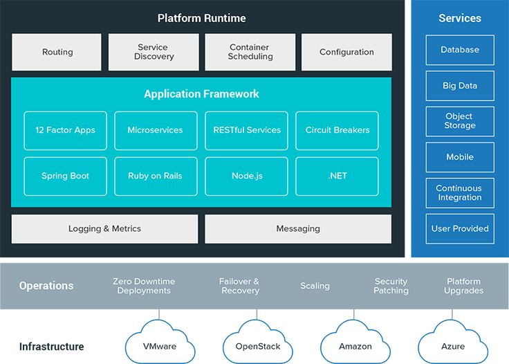 Pivotal Cloud Foundry | Pivotal