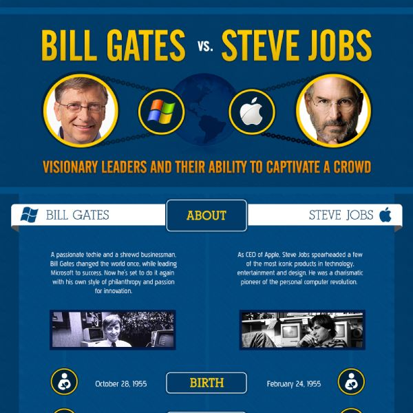 The biggest technology rivals in history, Steve Jobs and Bill Gates, have countless adoring fans... Tips for Steve Jobs' tech leadership inspirational.