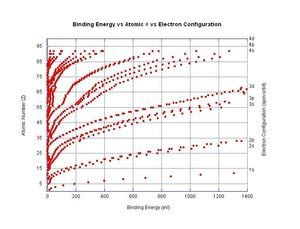 This graph shows the relationship between the electron binding energy, atomic number, and electron configuration. As you move left to right within a period, the ionization energy of an element generally increases.