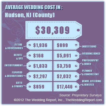 average wedding cost couples that live in or travel to hudson nj county
