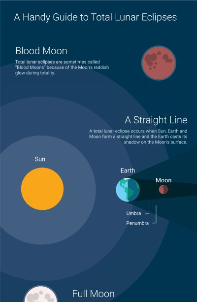 Mon. Sept 28 2015 A total Lunar Eclipse or Blood Moon Illustration image