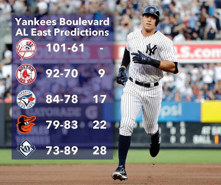 My predictions for the 2018 AL East standings! I think the Yankees will win over 100 games and win the division I also think the Red Sox will finish 2nd and once again loose in the ALDS. 50 DAYS until Opening Day! - #yankees #newyork #newyorkyankees #ny #nyc #newyorkcity #nypd #yankeestadium #aaronjudge #garysanchez #giancarlostanton #baseball #sports #mlb #lgy #nyy #letsgoyankees #boston #redsox #toronto #bluejays #baltimore #orioles #tampa #tampabay #rays