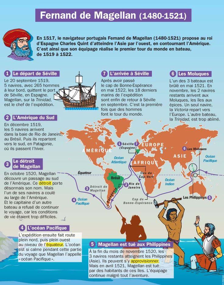 Fiche exposés : Fernand de Magellan