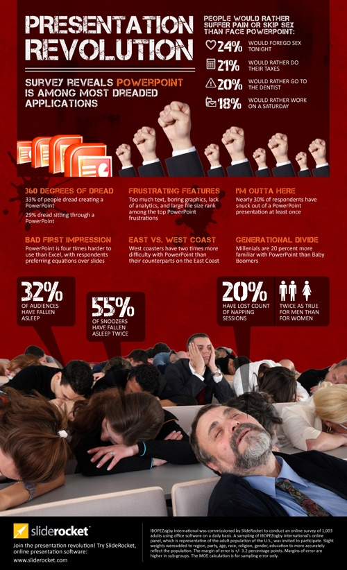 Death by Powerpoint...I am trying to defeat the Powerpoint Monster and welcome all good suggestions on creating a really exciting and dynamic presentation.